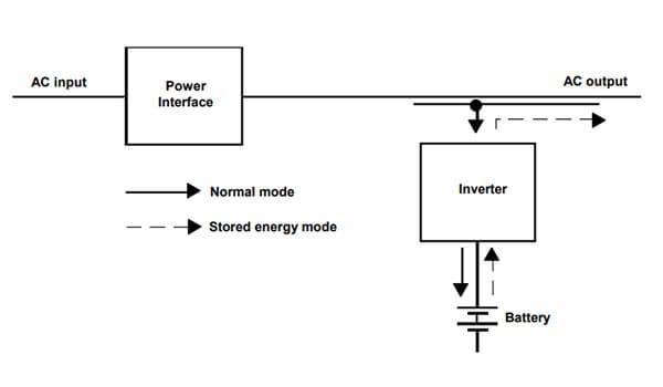Diagrama de SAI Interactivo