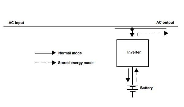 Diagrama de SAI Offline